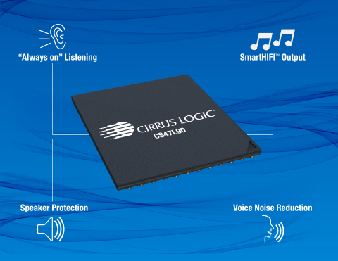 "The Cirrus Logic CS47L90 low power smart codec features Cirrus Logic's SmartHIFI™ audio playback technology, ""always on"" voice activation, noise reduction and speaker protection to provide consumers with a premium high-fidelity listening experience from their mobile devices. (Graphic: Business Wire)"