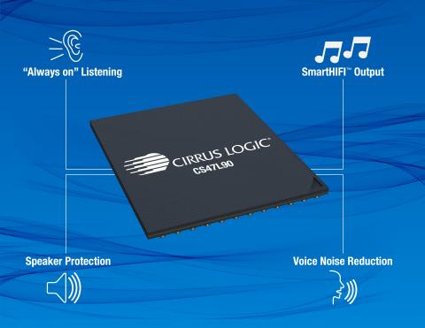 Cirrus Logic CS47L90低功耗智慧編解碼器採用Cirrus Logic的SmartHIFI™音訊播放技術、always on語音啟動、降噪和揚聲器保護功能,可在行動裝置上為消費者提供一流的高傳真聆聽體驗。(圖片:美國商業資訊)