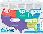 The National Pest Management Association (NPMA)'s Bug Barometer provides the expected pest activity during fall and winter for each region across the U.S. based on recent weather patterns.