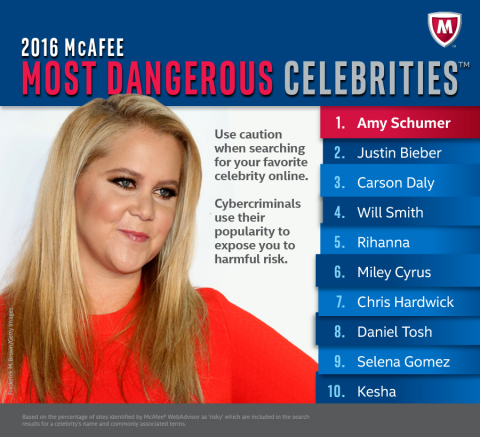 Savvy cybercriminals continue to leverage consumers' fascination with celebrity news to entice unsuspecting fans to visit sites loaded with malware that can steal passwords and personal information. (Graphic: Business Wire)