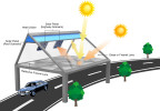 A diagram of the BolySolar Roof showing two of the many application scenarios: one for buildings, and the other for highways (Graphic: Business Wire)