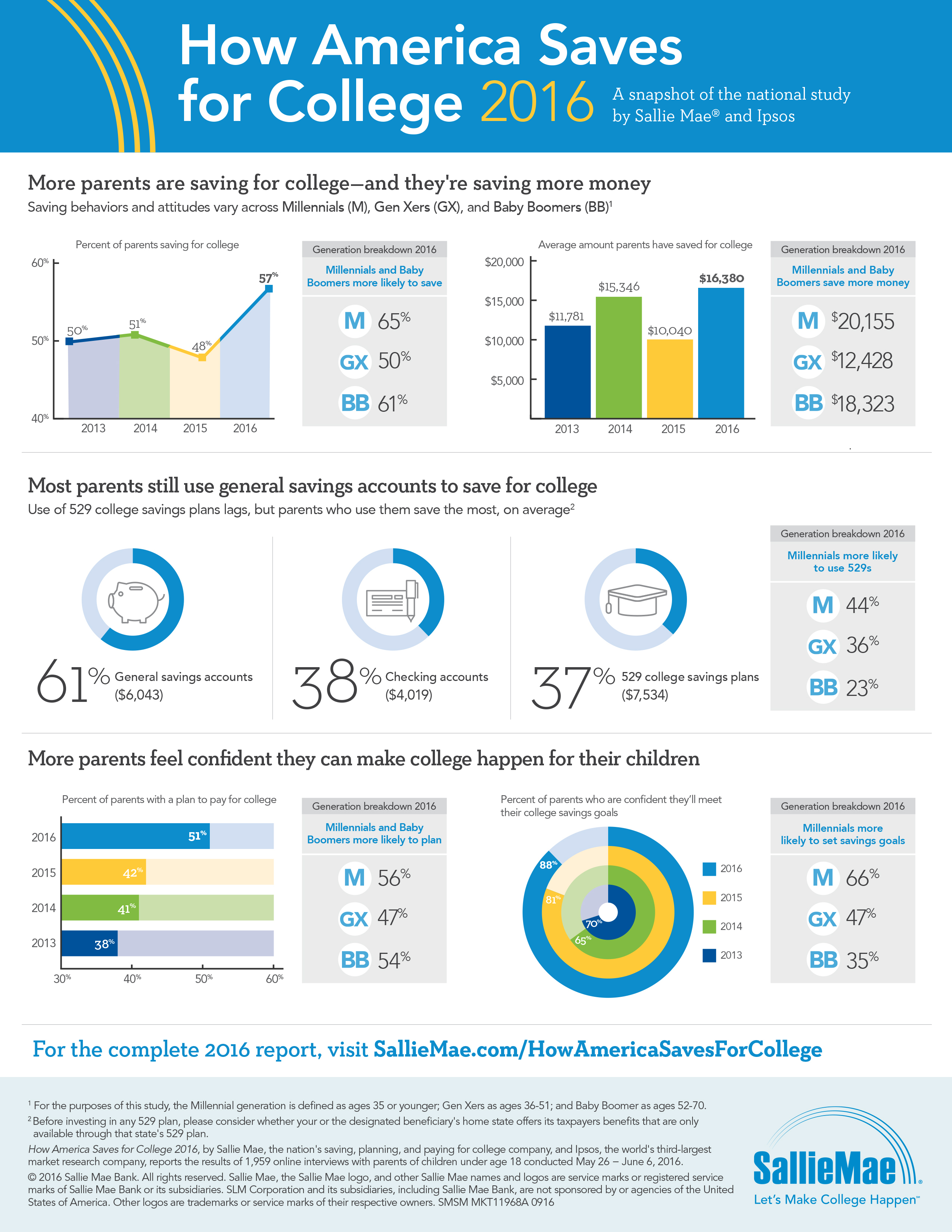 Sallie Mae's How America Saves for College 2016 Infographic (Graphic: Business Wire)