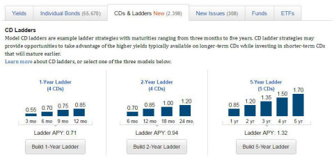 Fidelity's new Model CD Ladders, showing APY for 1-Year, 2-Year and 5-Year CD Ladders and rates for each of the component rungs (Graphic: Business Wire).