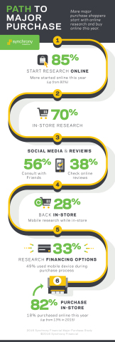 Empowered with research, reviews and real-time discount information, shoppers making purchases of $500 or more are more decisive and deal-oriented than ever before, according to Synchrony Financial's Fifth Annual Major Purchase Consumer Study.