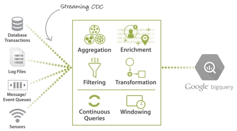 Striim provides ingestion, change data capture, and streaming analytics for Google BigQuery. (Graphic: Business Wire)