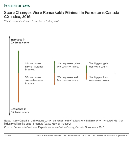 Forrester Releases Canada 2016 Customer Experience Index Scores, Reveals a Year of Stagnant CX (Graphic: Business Wire).