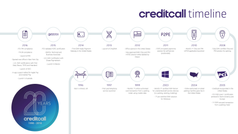 """Creditcall leads 20 years of payments technology innovation and numerous chip card """"firsts"""" 