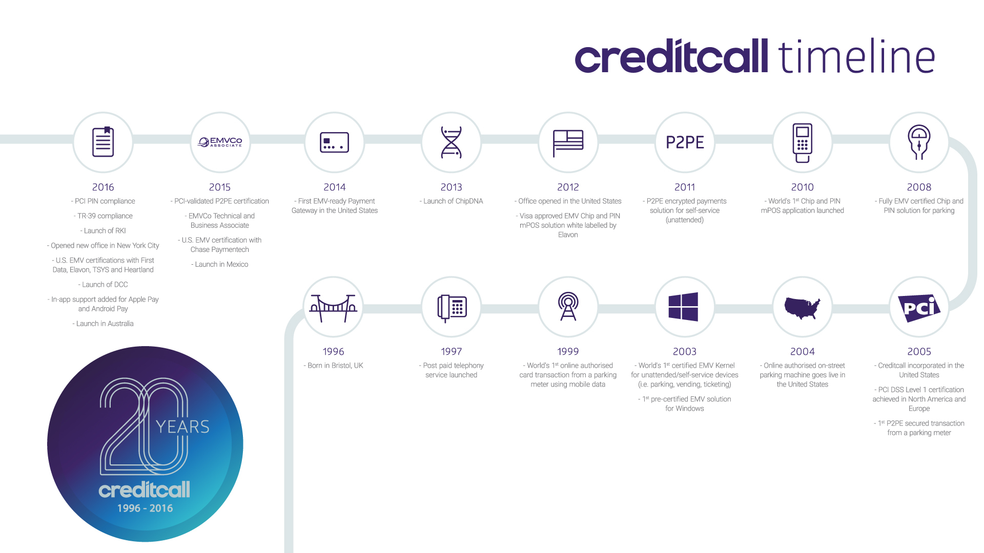 Creditcall Closes Chip Card Adoption Gap In Us Business Wire