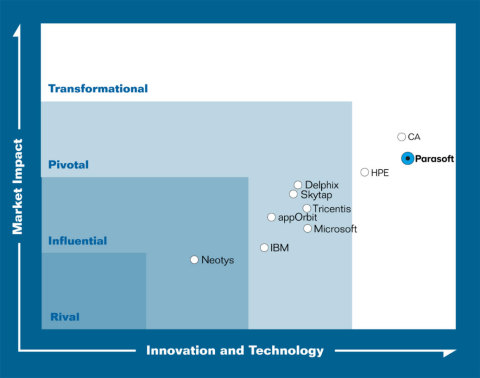 Parasoft Named Leading Innovator for Service Virtualization (Graphic: Business Wire)