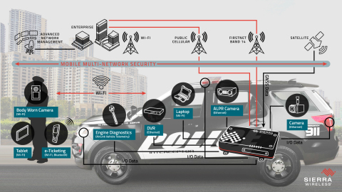 AirLink MG90 LTE-Advanced vehicle networking platform -- first responder application (Photo: Business Wire)
