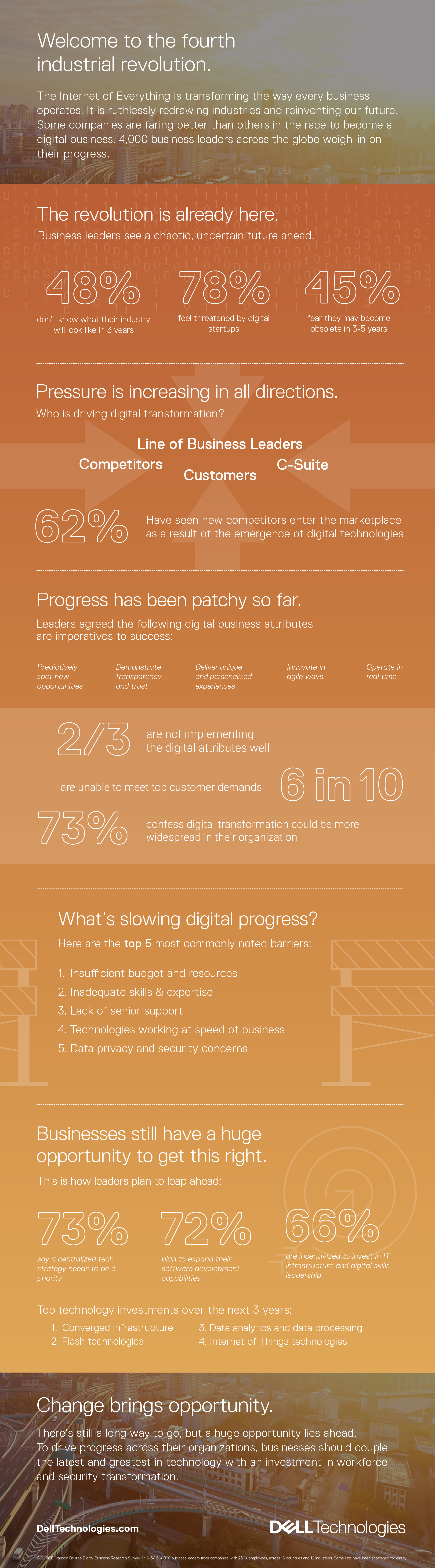 Dell Technologies Launches the Digital Transformation Index (Graphic: Business Wire)