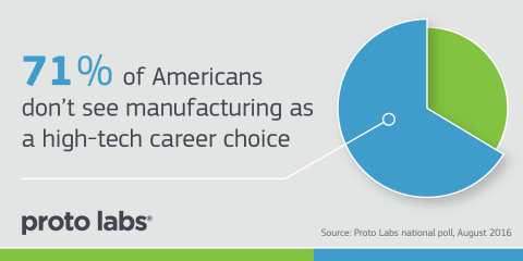More than two-thirds of Americans don't see manufacturing as a high-tech career choice. (Graphic: Business Wire)