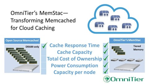 OmniTier's MemStac - Transforming Memcached for Cloud Caching (Graphic: Business Wire)