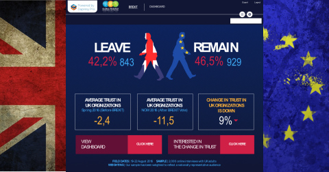 Survey: Steep Decline in Trust of UK Government Post-Brexit Vote. Full Dashboard at https://dapresy.com/brexit-news/ (Photo: Business Wire)