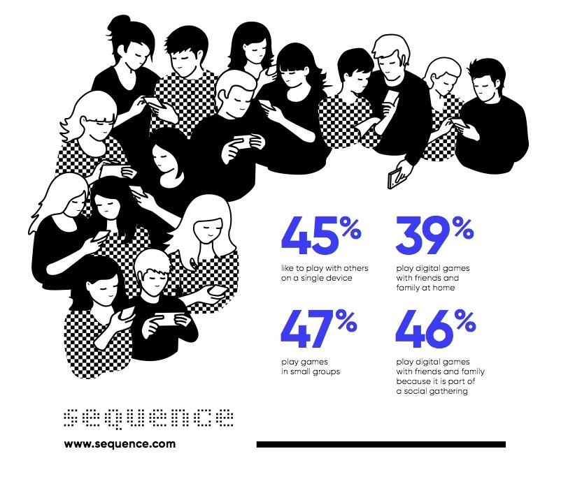 Sequence explores a new social opportunity. (Graphic: Business Wire)