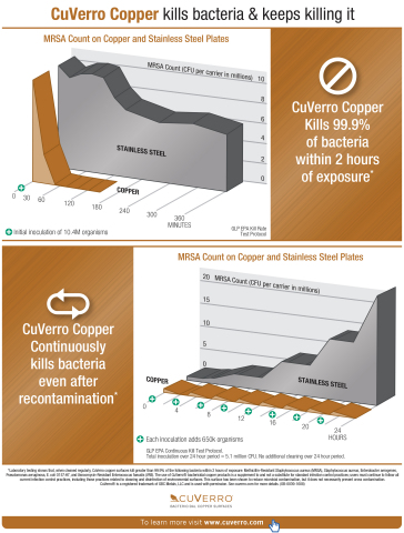 Data from EPA Good Laboratory Practices tests (Graphic: Business Wire)