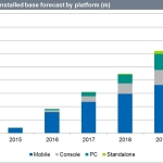 World Virtual Reality Headset Installed Base Forecast by Platform - IHS Technology (Graphic: Business Wire)