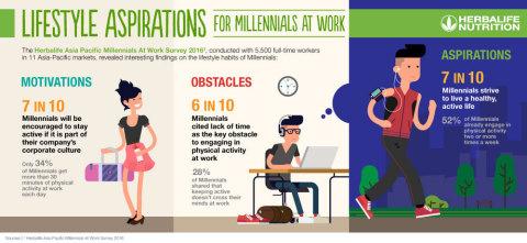 職場でのミレニアル世代のライフスタイル面の希望(画像:ビジネスワイヤ)
