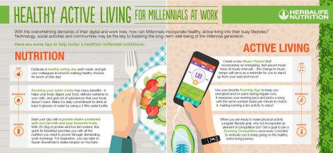 職場でのミレニアル世代の健康的で活発な生活のコツ(画像:ビジネスワイヤ)