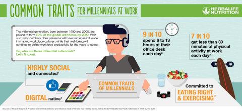 職場でのミレニアル世代の一般的傾向(画像:ビジネスワイヤ)