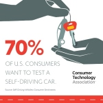 CTA Self-Driving Vehicles Study (Graphic: Business Wire)