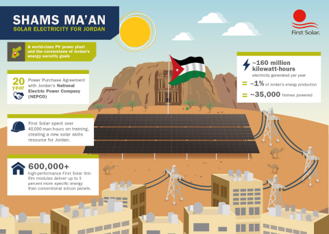 An overview of the 52.5MW Shams Ma'an Solar Power Plant, Jordan. (Graphic: Business Wire)