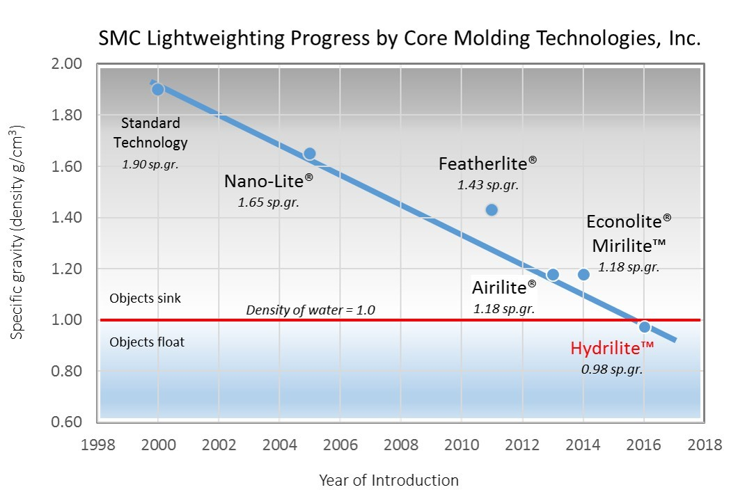 SMC Lightweighting Progress by Core Molding Technologies, Inc. (Graphic: Business Wire)