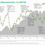 TD Ameritrade's IMX vs. S&P 500 (Credit: TD Ameritrade)