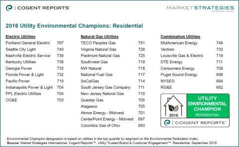 Congratulations to the 2016 Utility Environmental Champions! (Graphic: Business Wire)