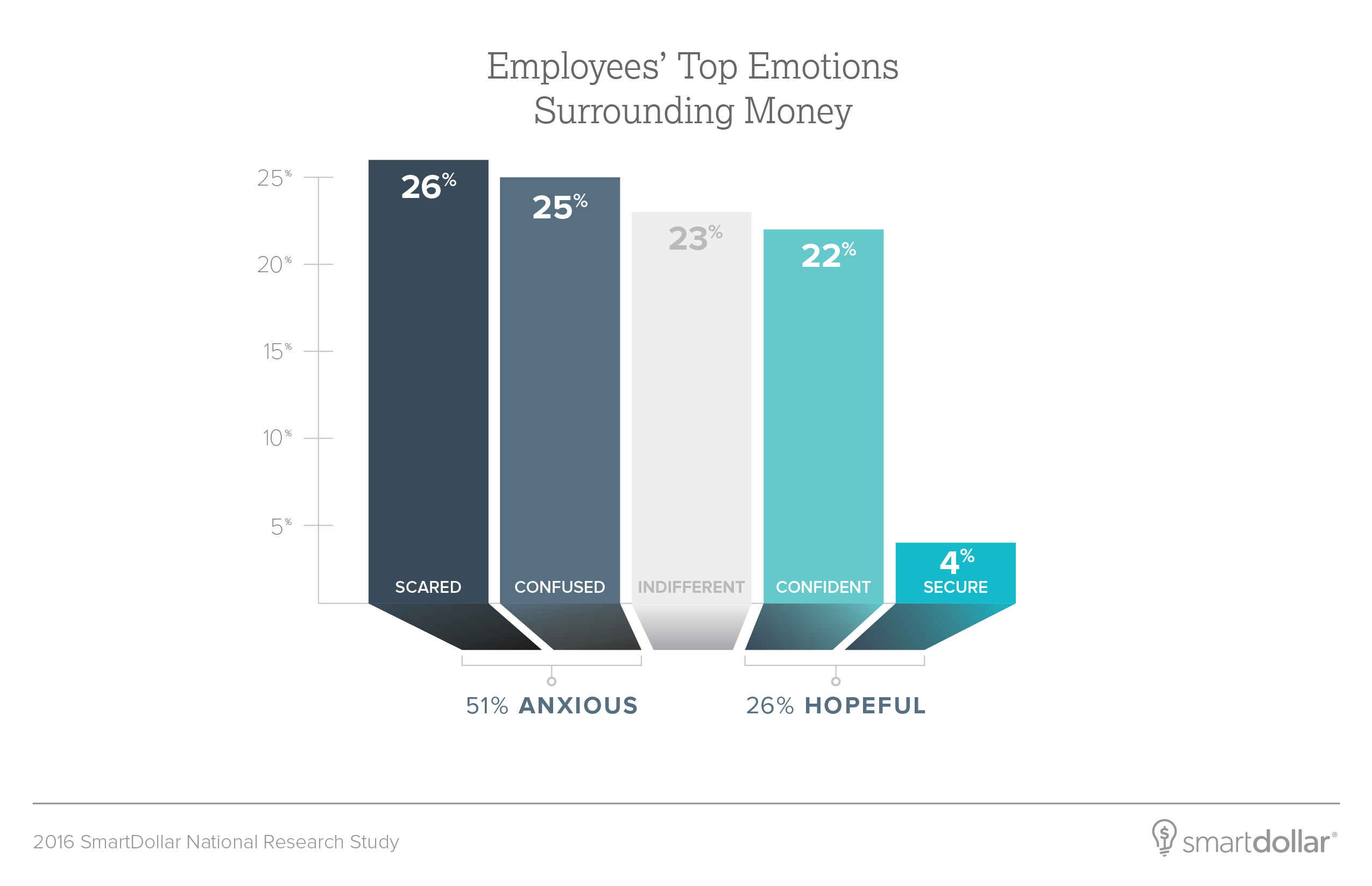 New Report Finds Most Employees Are Scared or Confused About Their ...