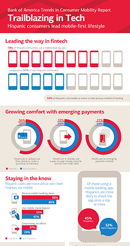 2016 Bank of America Trailblazing in Tech Infographic (Photo: Business Wire)