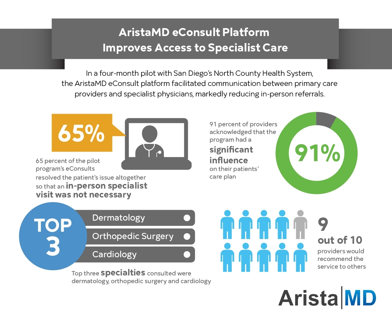 In a four-month pilot with San Diego's North County Health System, the AristaMD eConsult platform facilitated communication between primary care providers and specialist physicians, markedly reducing in-person referrals. (Graphic: Business Wire)