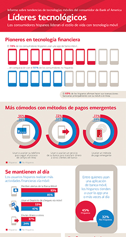 2016 Bank of America Trailblazing in Tech Infographic (Spanish)