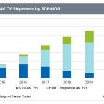 Worldwide 4k TV Shipments by SDR/HDR. Source: IHS Markit (Graphic: Business Wire)