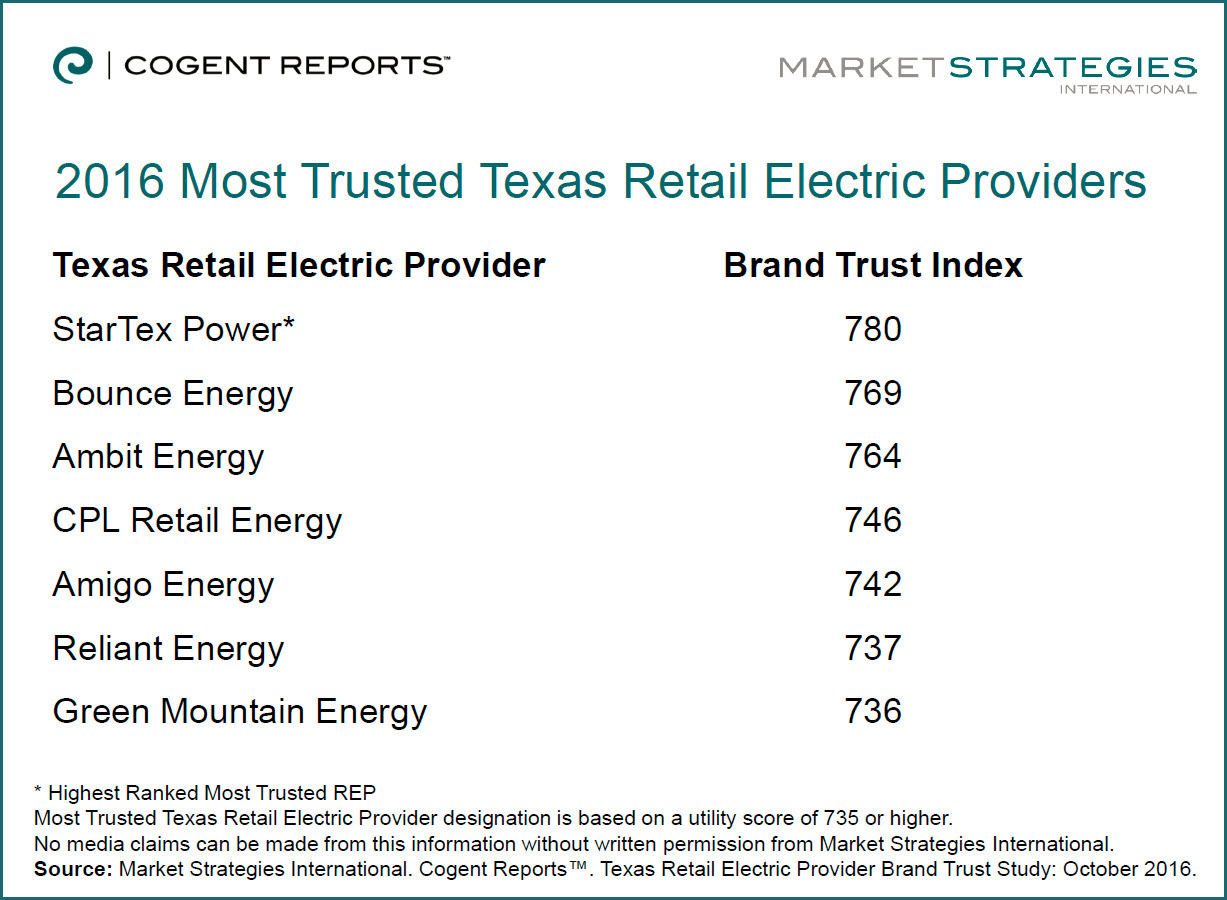 New Cogent Reports study announces Most Trusted REPs for 2016. (Graphic: Business Wire)