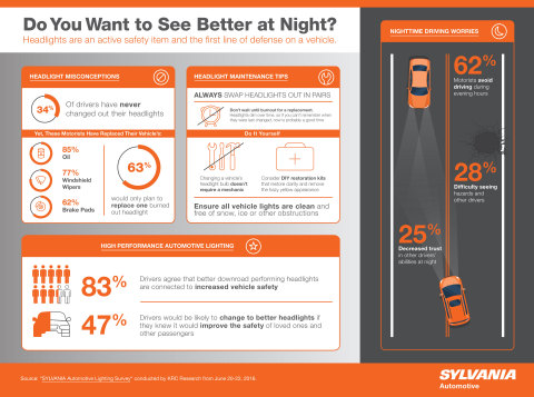 SYLVANIA Automotive Lighting Survey (Photo: Business Wire)