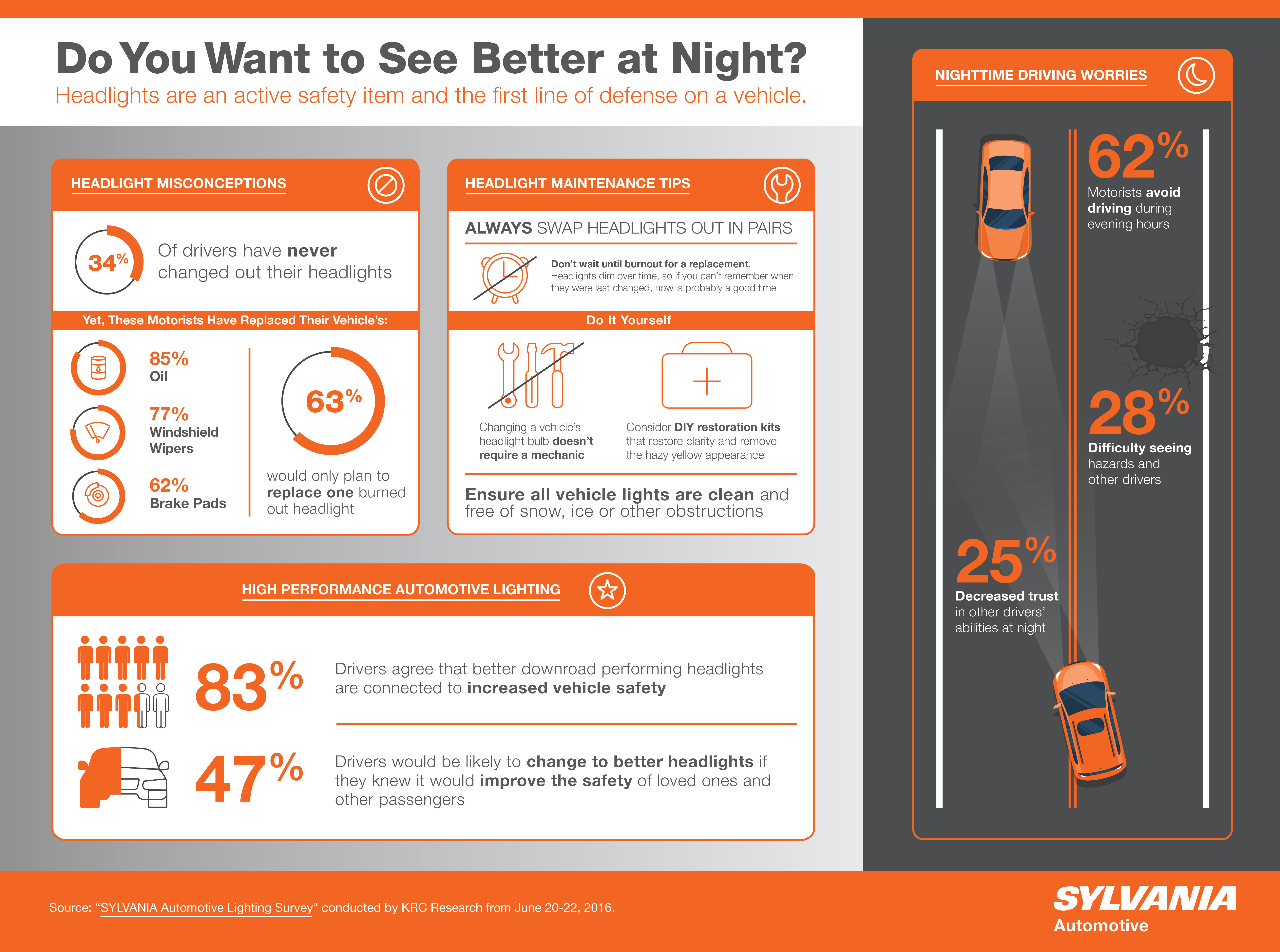 sylvania automotive lighting survey more than two thirds of drivers