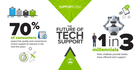 The Future of Tech Support (Graphic: Business Wire)