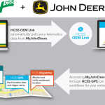 By integrating data from the John Deere JDLink system into HCSS OEM Link, customers will be able to use JDLink telematics data to drive and automate workflows in the HCSS suite of products, including Equipment360 fleet management software; HeavyJob time cards and reporting program; HCSS GPS telematics solution; and HCSS Dispatcher dispatching system. (Graphic: Business Wire)