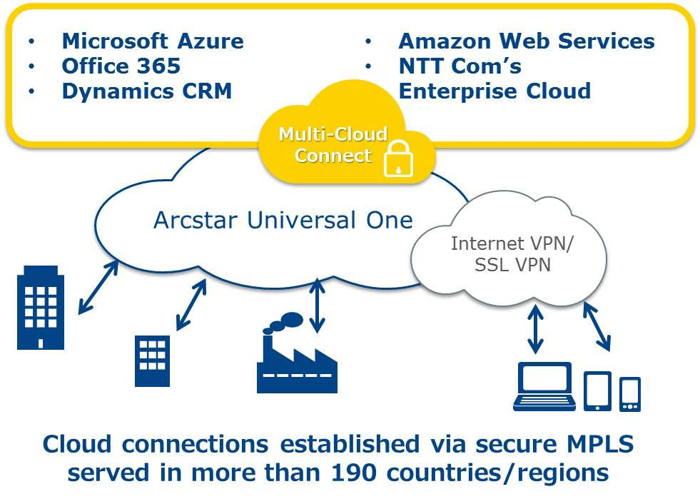 NTT Communications\' Multi-Cloud Connect to Extend Connection to ...