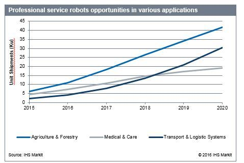 Professional service robots opportunities in various applications (Graphic: Business Wire)