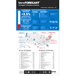 The Best & Worst Real Estate Markets: VeroFORECAST reports US housing market values will maintain the overall upward trend with annual forecast appreciation of +3.5% for the next 12 months.