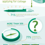 Students, Parents Find Student Loan Financial Aid Process More Stressful than Applying for College (Graphic: Business Wire)