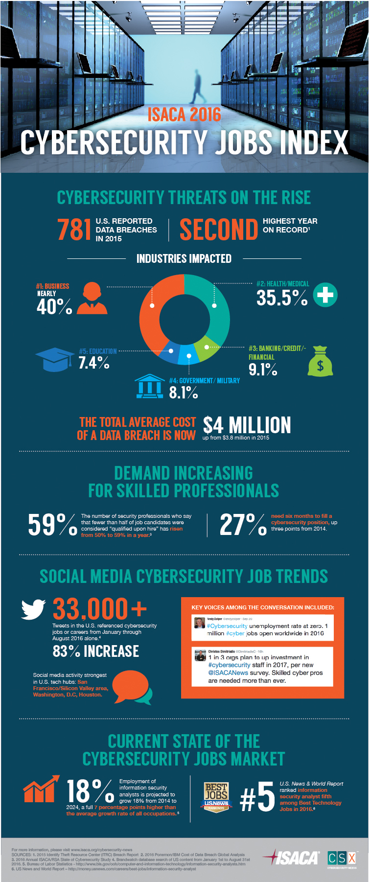 New Cybersecurity Jobs Index From ISACA Shows Skills Gap Is Growing ...