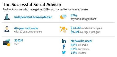 "Profile of a Successful ""Social Advisor"" (Photo: Business Wire)"