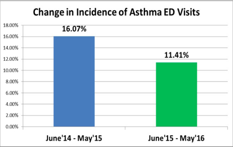 Figure 1: Change in Incidence of Asthma ED Visits (Graphic: Business Wire)