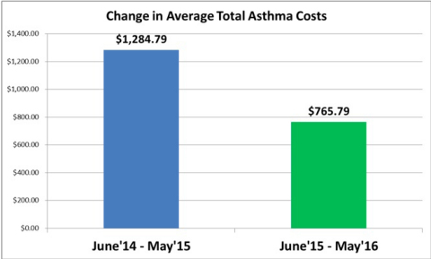 Figure 2: Change in Average Total Asthma Costs (Graphic: Business Wire)