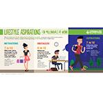 千禧世代上班族渴望的生活方式(圖片:美國商業資訊)
