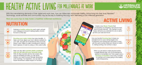 千禧世代上班族享有健康活躍生活方式的訣竅(圖片:美國商業資訊)