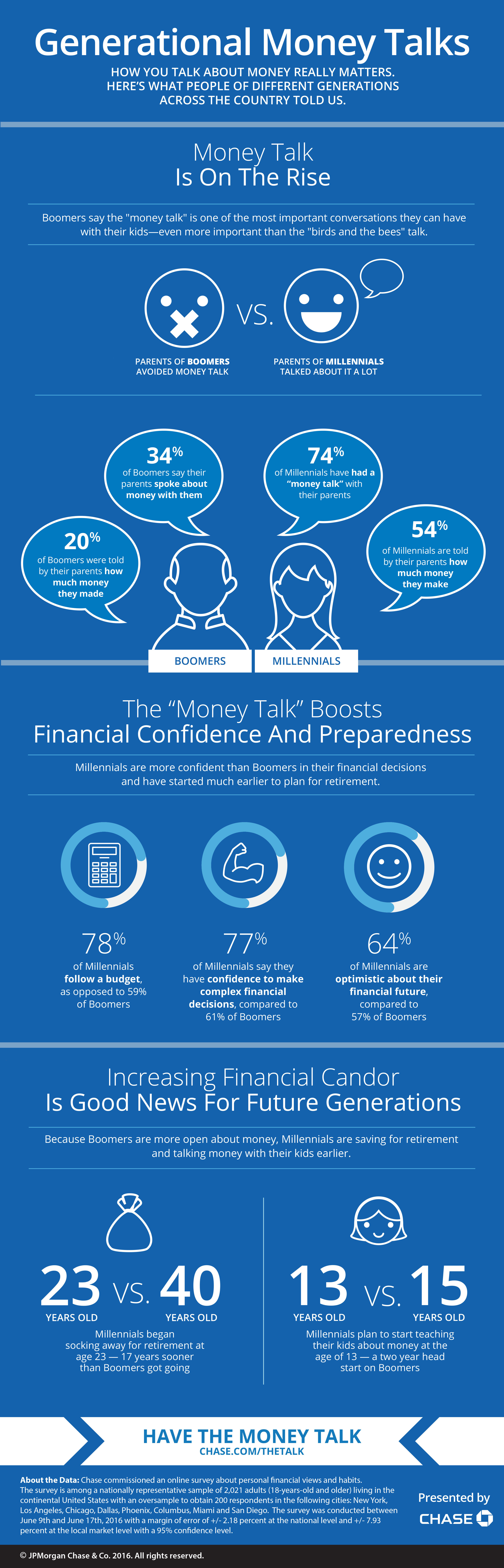 Chase examines the differences, similarities and ramifications of how different generations discuss and feel about money in new Generational Money Talks series.(Graphic: Business Wire)